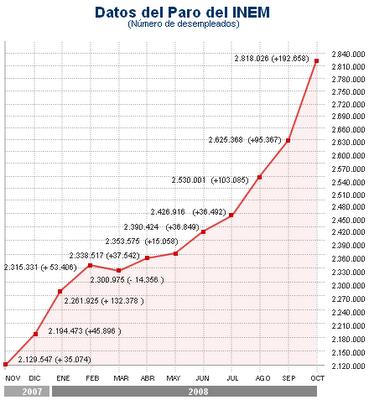 3.605.402 parados con el psoe en el gobierno