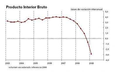 La economía española sufre su mayor contracción desde 1970